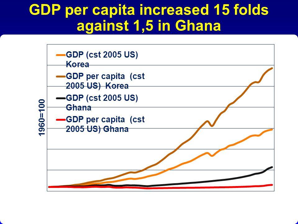 GDP per capita increased 15 folds against 1,5 in Ghana