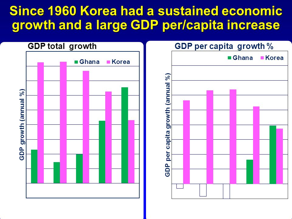 Since 1960 Korea had a sustained economic growth and a large GDP per/capita increase