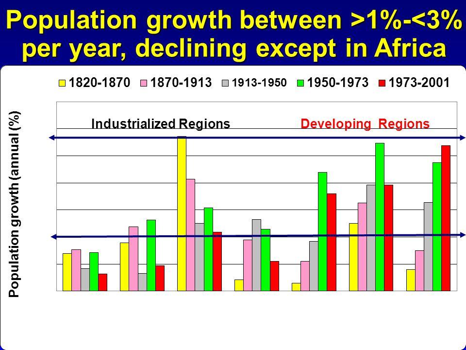 Industrialized Regions