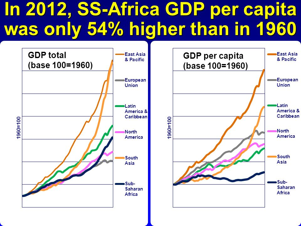 In 2012, SS-Africa GDP per capita was only 54% higher than in 1960