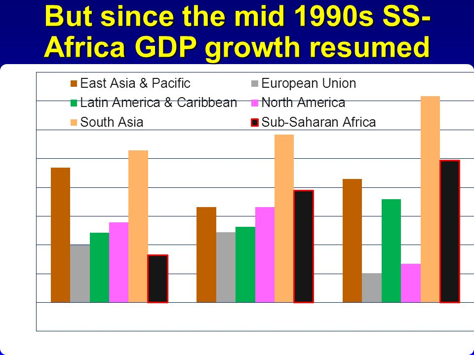 But since the mid 1990s SS-Africa GDP growth resumed