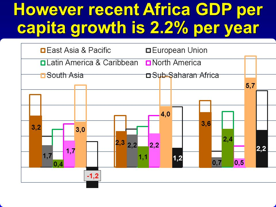 However recent Africa GDP per capita growth is 2.2% per year