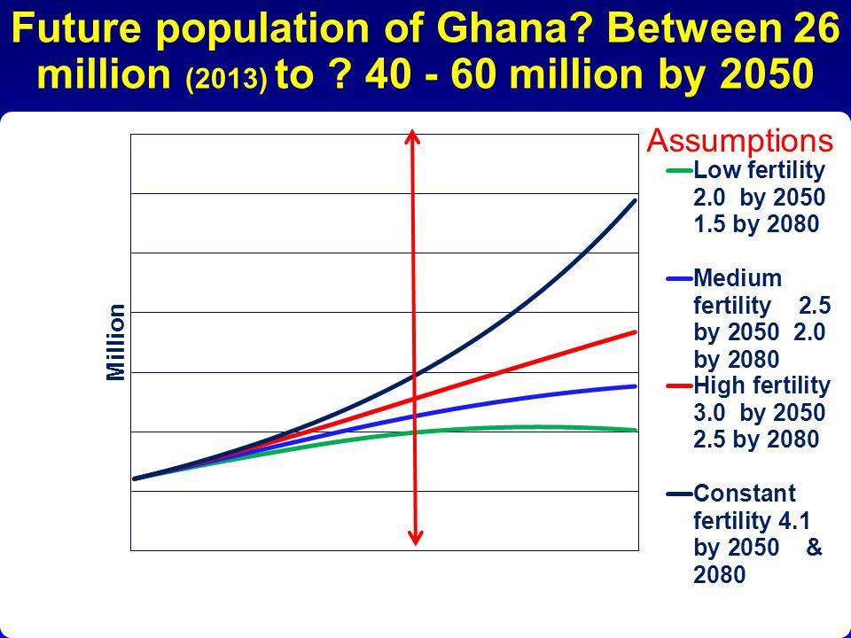 Future population of Ghana. Between 26 million (2013) to