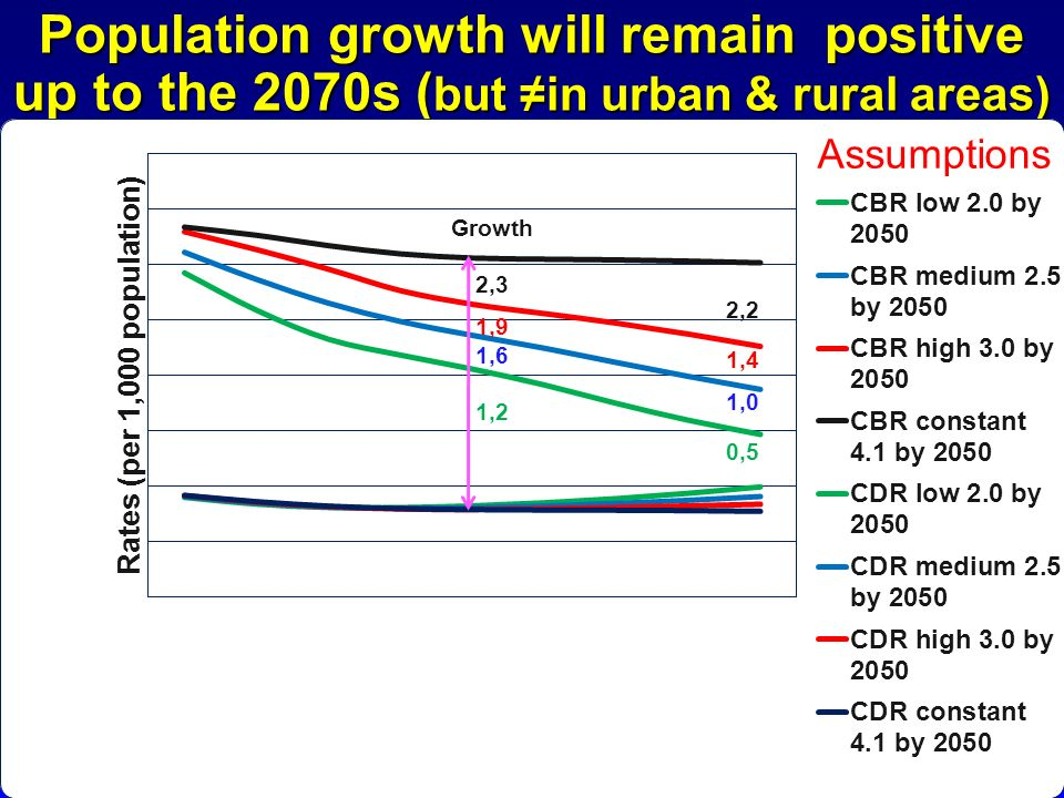 Population growth will remain positive up to the 2070s (but ≠in urban & rural areas)