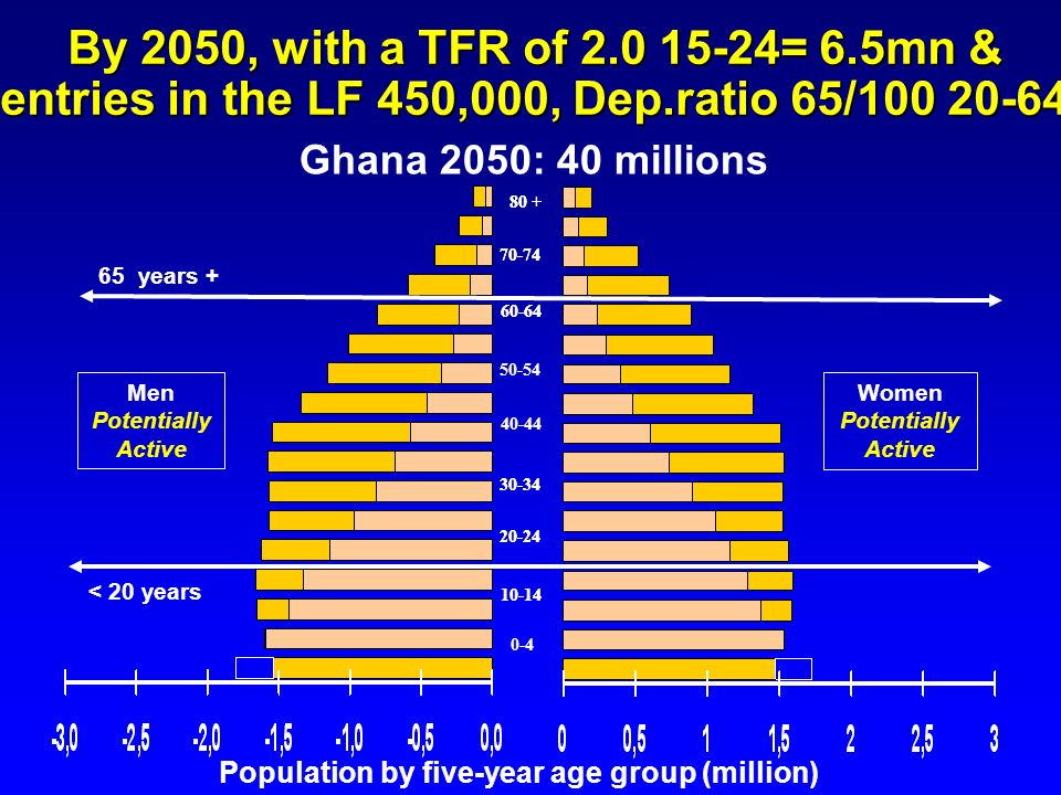 By 2050, with a TFR of 2.0 15-24= 6.5mn & entries in the LF 450,000, Dep.ratio 65/100 20-64