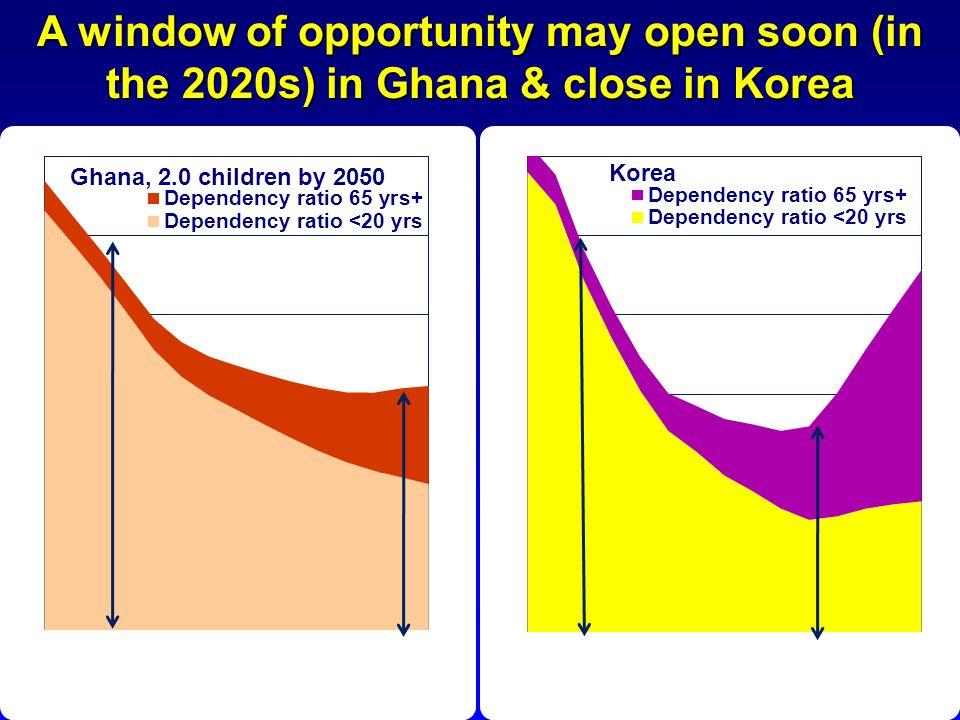 A window of opportunity may open soon (in the 2020s) in Ghana & close in Korea
