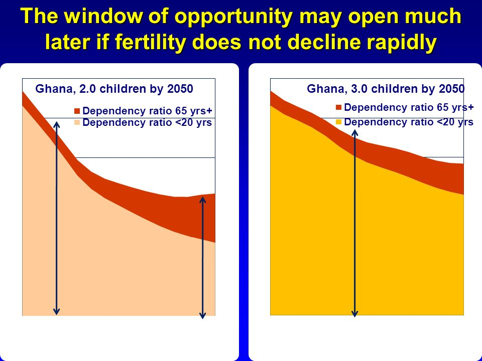 The window of opportunity may open much later if fertility does not decline rapidly