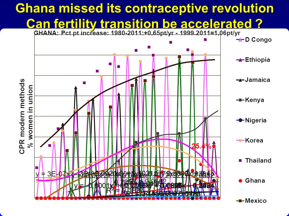 Ghana missed its contraceptive revolution