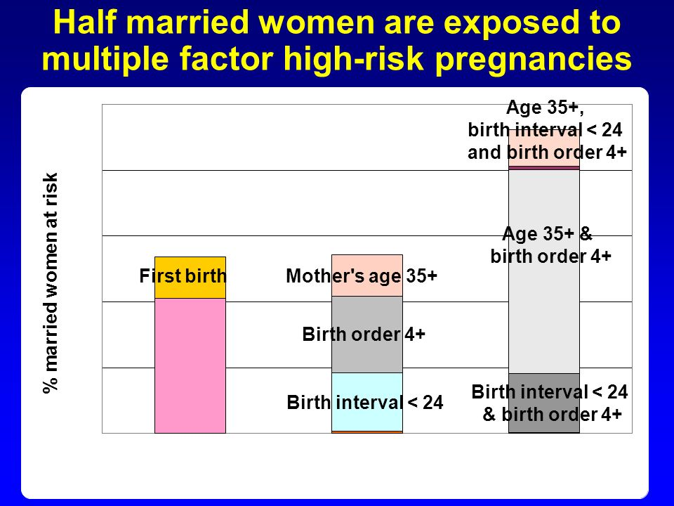 Half married women are exposed to multiple factor high-risk pregnancies