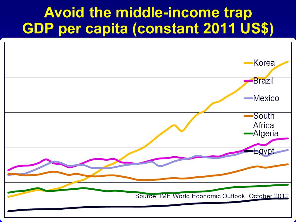 Avoid the middle-income trap GDP per capita (constant 2011 US$)