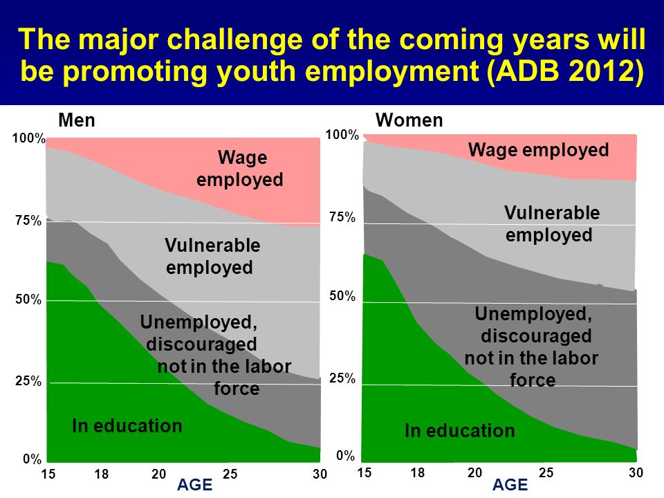 The major challenge of the coming years will be promoting youth employment (ADB 2012)