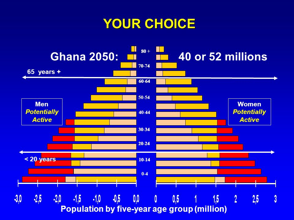 YOUR CHOICE Ghana 2050: 40 or 52 millions