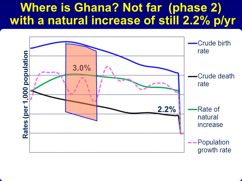 Where is Ghana. Not far (phase 2) with a natural increase of still 2