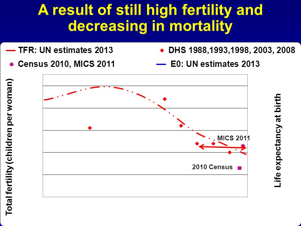 A result of still high fertility and decreasing in mortality