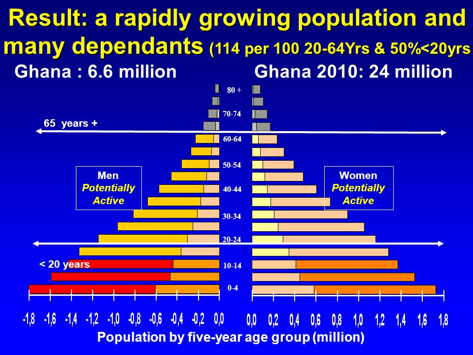 Result: a rapidly growing population and many dependants (114 per 100 20-64Yrs & 50%<20yrs