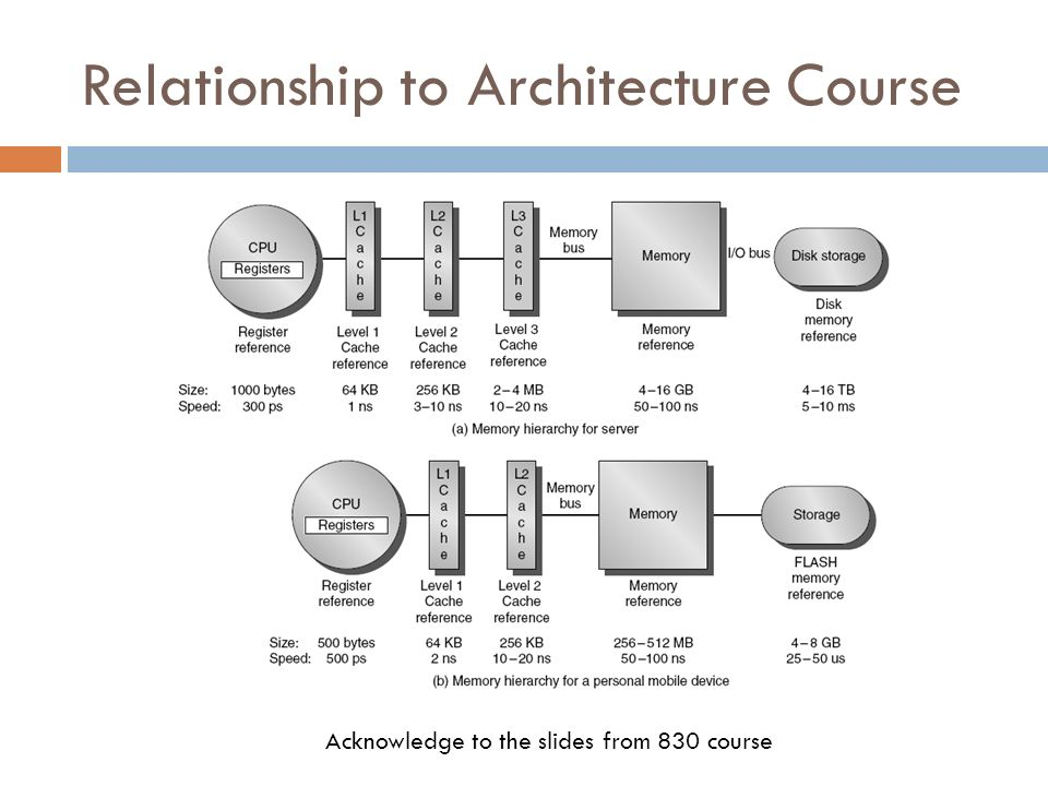 Relationship to Architecture Course