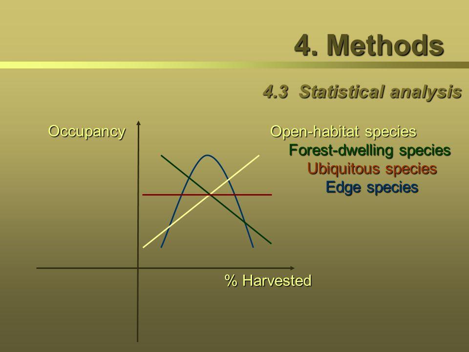 4. Methods 4.3 Statistical analysis Occupancy Open-habitat species