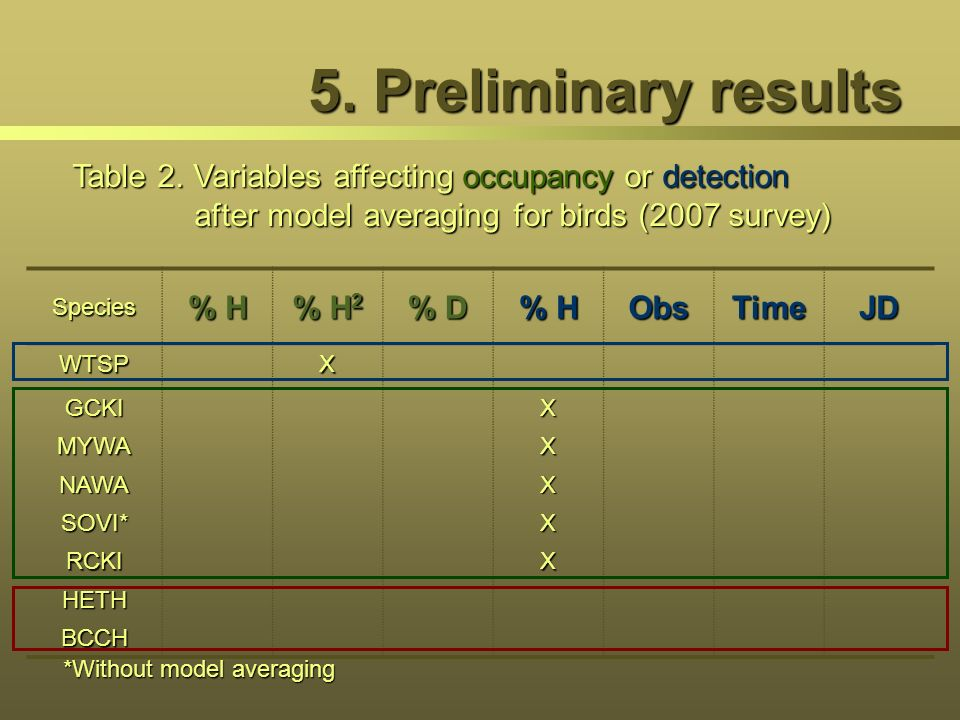 5. Preliminary results Table 2. Variables affecting occupancy or detection after model averaging for birds (2007 survey)