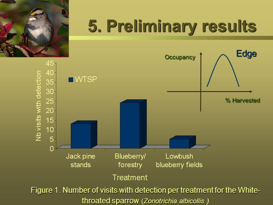 5. Preliminary results Edge