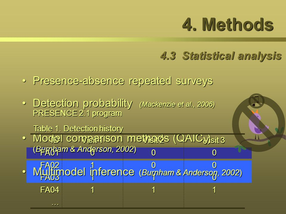4. Methods 4.3 Statistical analysis Presence-absence repeated surveys