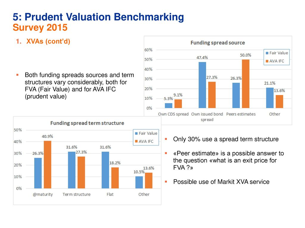 prudent valuation rts