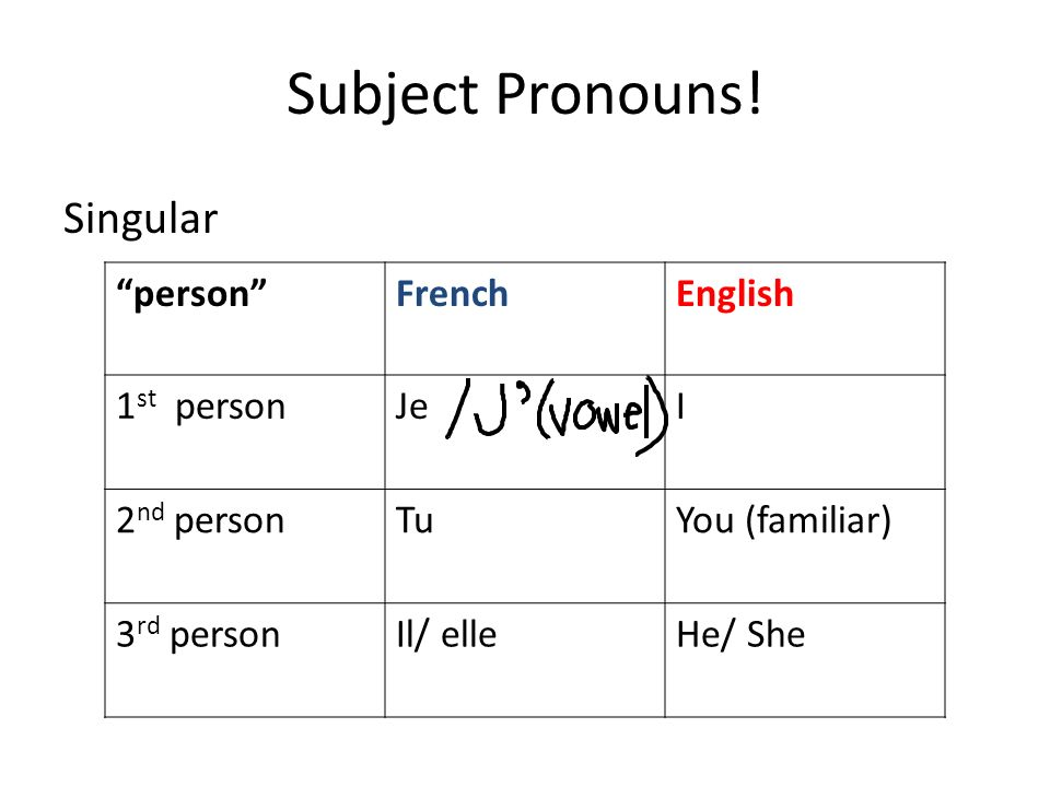 Subject Pronouns! Singular person French English 1st person Je I