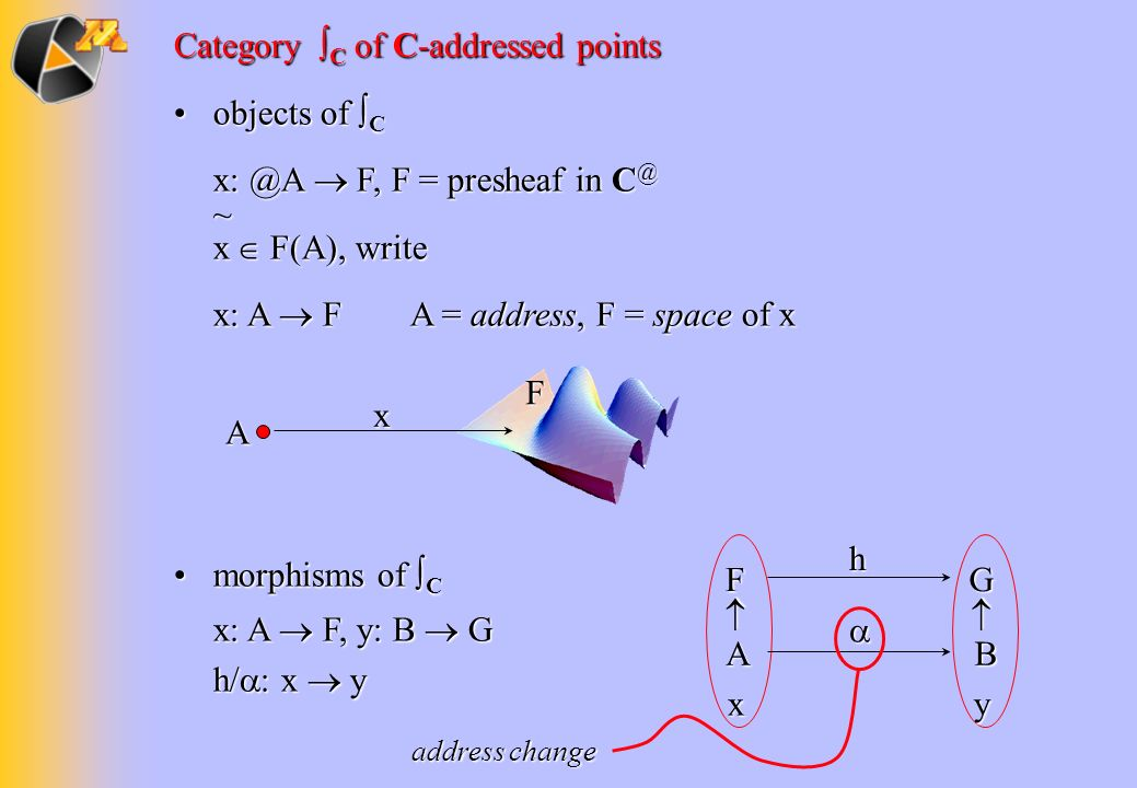 Category ∫C of C-addressed points objects of ∫C