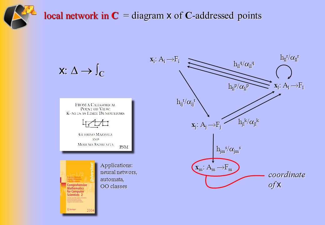 x:   ∫C local network in C = diagram x of C-addressed points