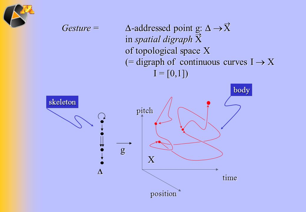 Gesture =. -addressed point g:  . in spatial digraph X
