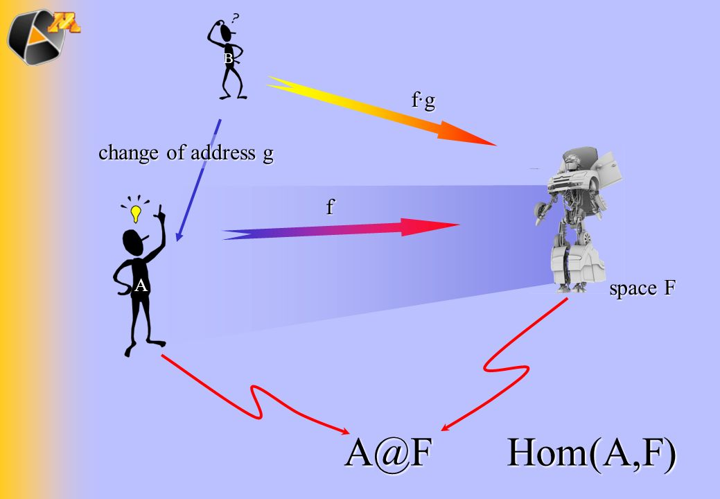 A@F Hom(A,F) f·g change of address g f space F A B