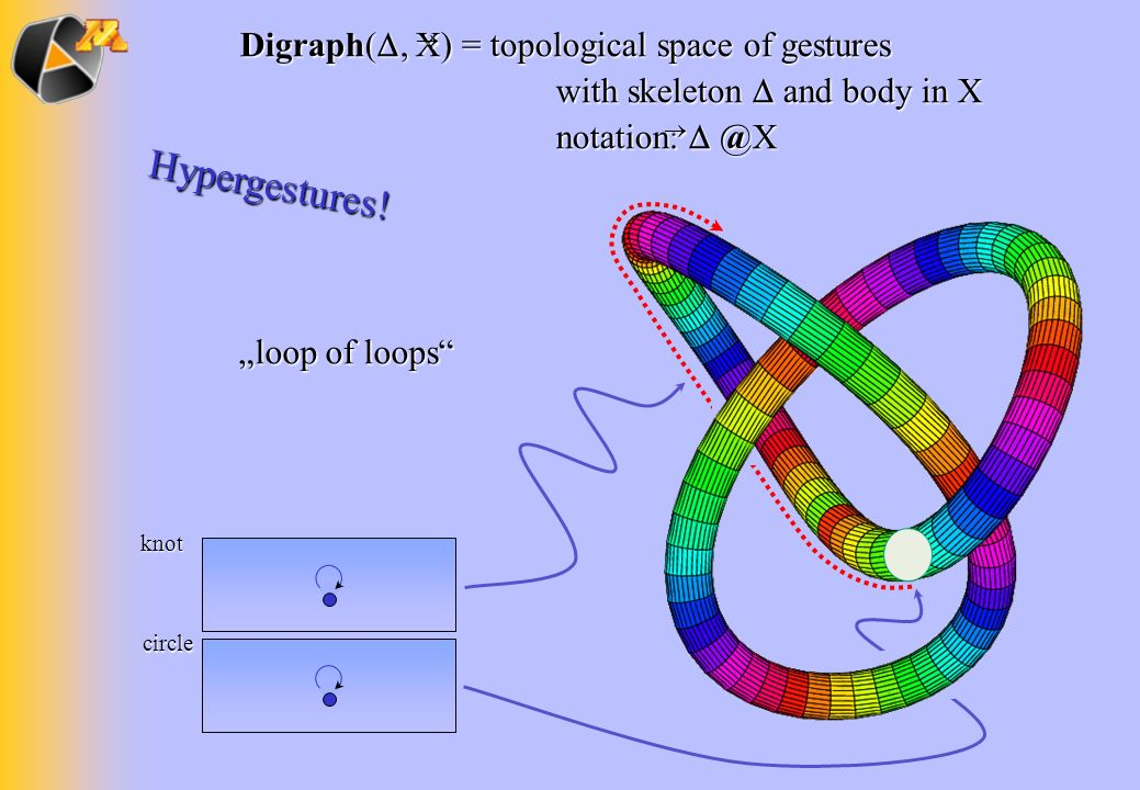 Digraph(, X) = topological space of gestures