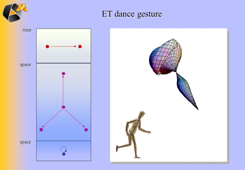 ET dance gesture time space space