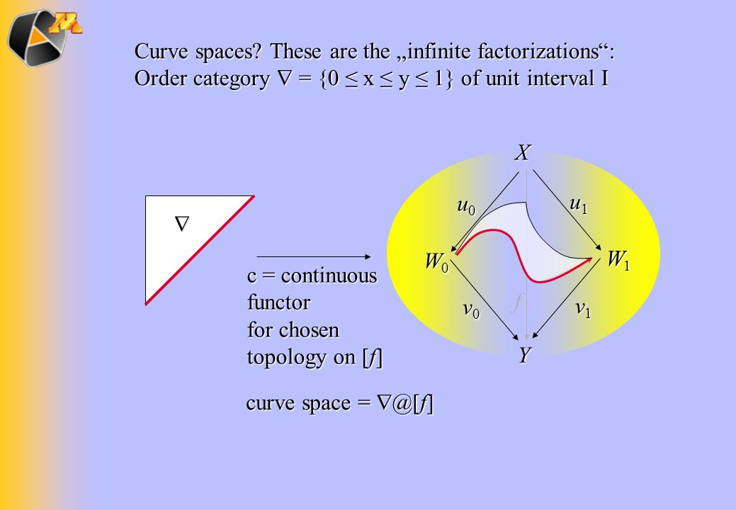 "Curve spaces These are the ""infinite factorizations : Order category  = {0 ≤ x ≤ y ≤ 1} of unit interval I"