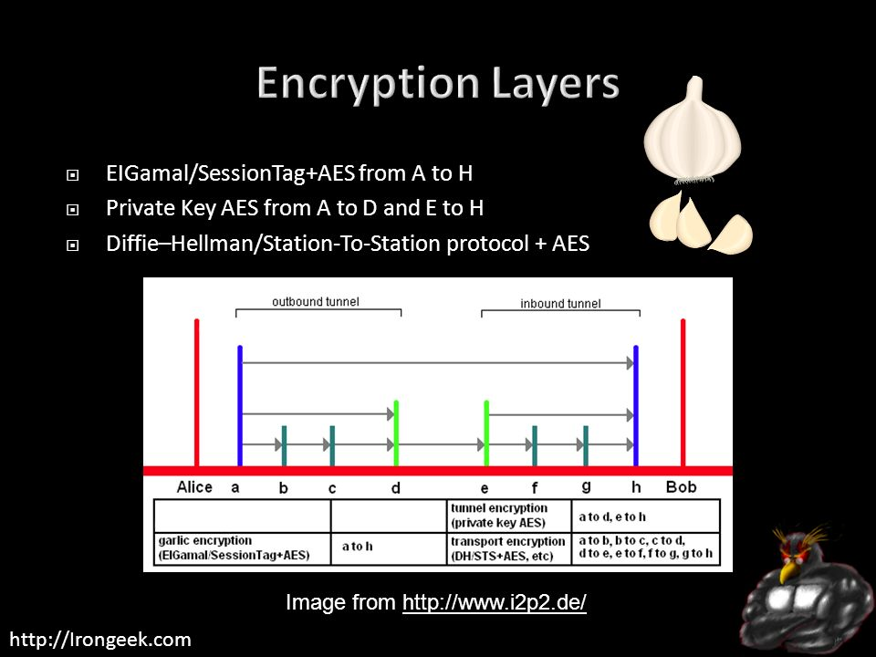 Encryption Layers EIGamal/SessionTag+AES from A to H