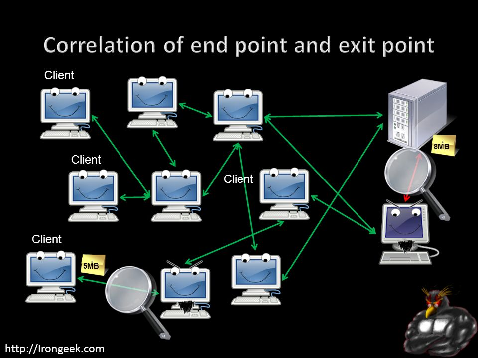 Correlation of end point and exit point