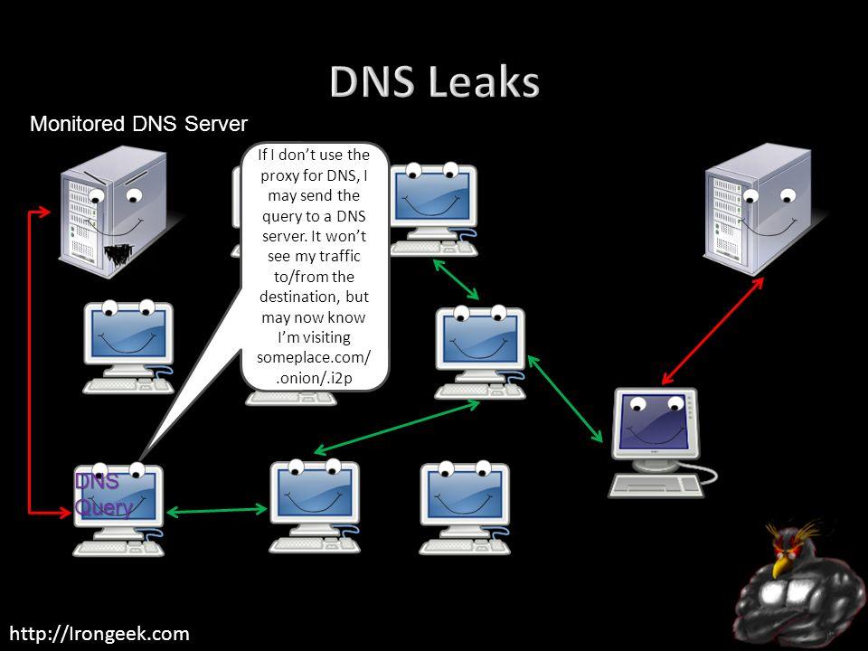 DNS Leaks Monitored DNS Server DNS Query