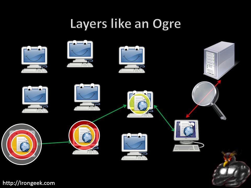 Layers like an Ogre