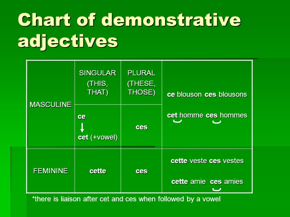 Chart of demonstrative adjectives