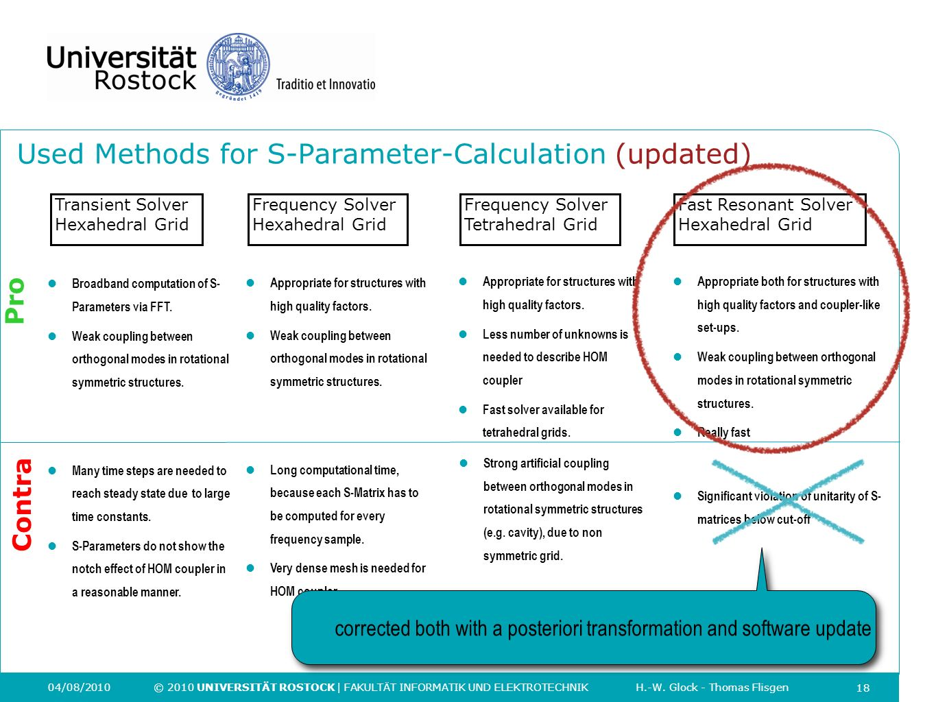 Used Methods for S-Parameter-Calculation (updated)