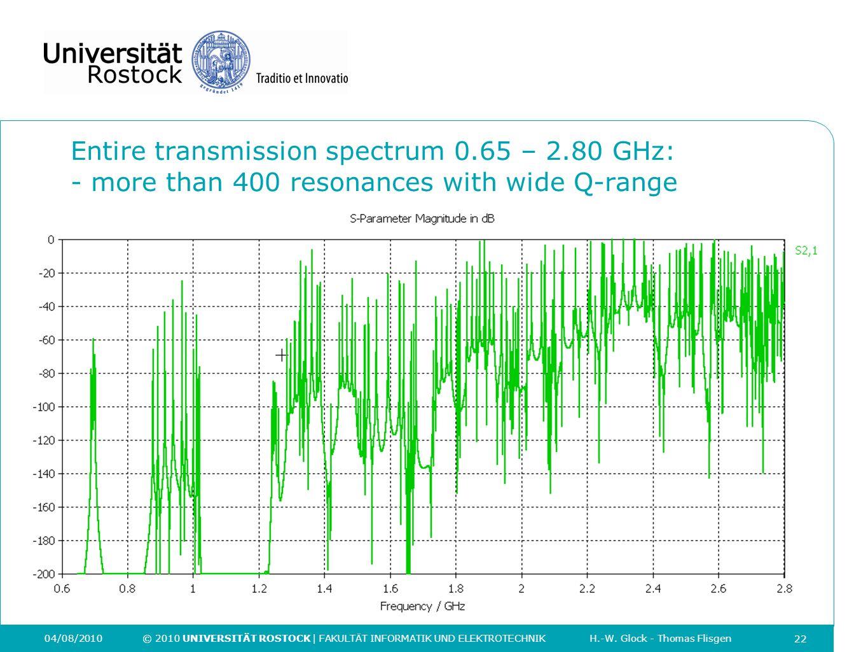 Entire transmission spectrum 0. 65 – 2