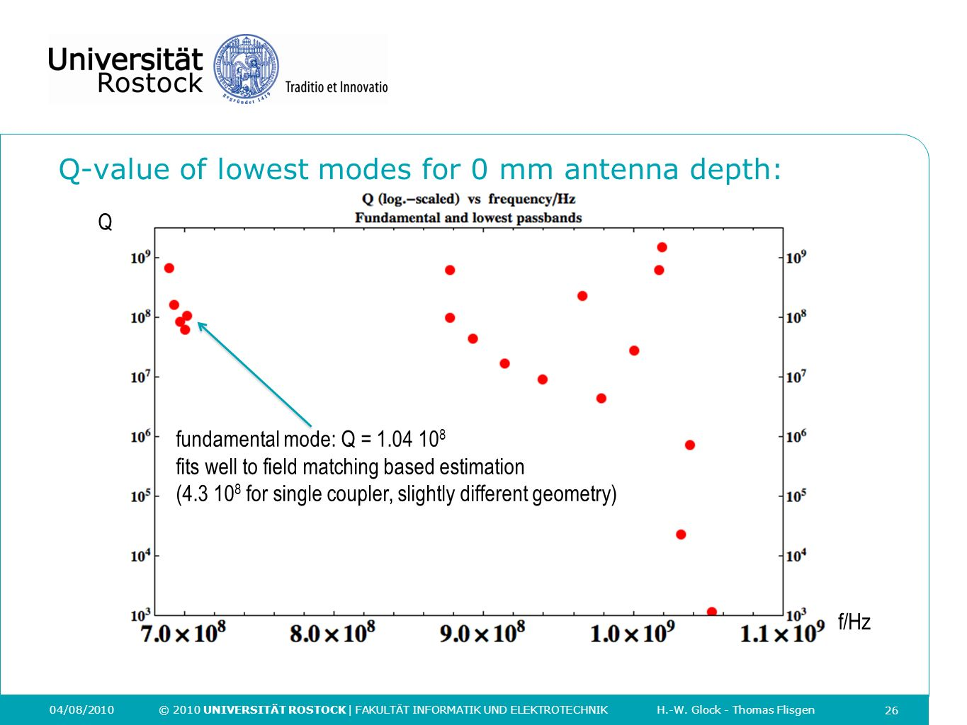 Q-value of lowest modes for 0 mm antenna depth: