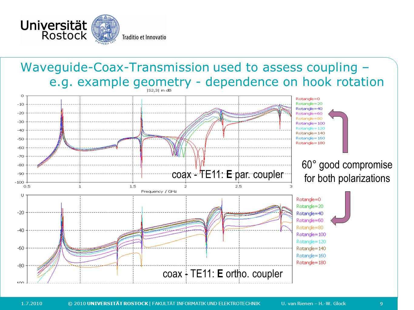 Waveguide-Coax-Transmission used to assess coupling –. e. g