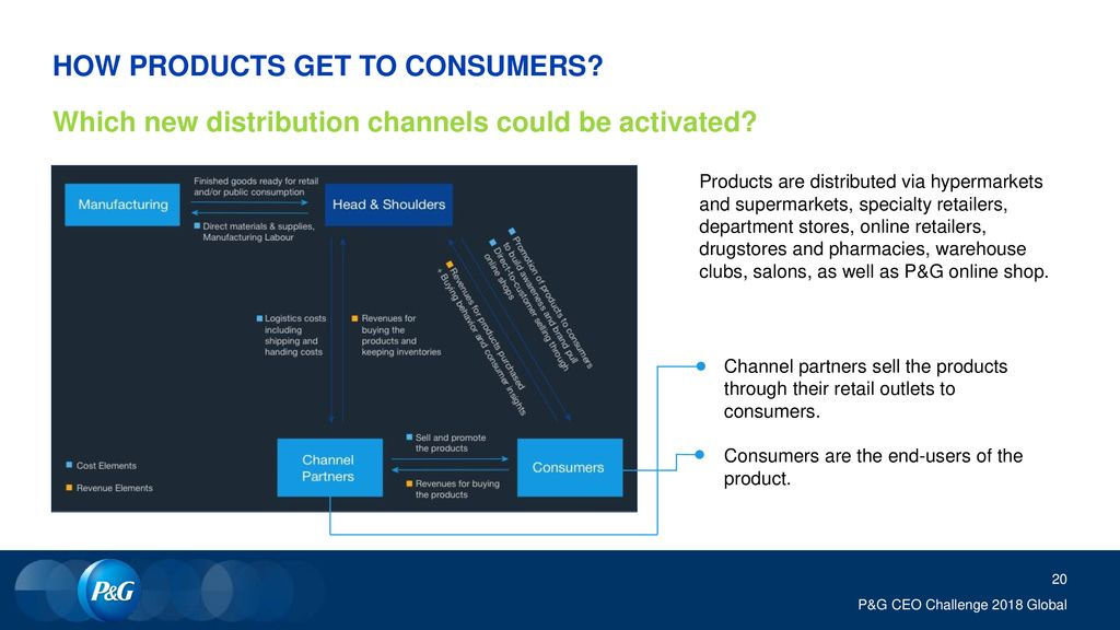 HOW PRODUCTS GET TO CONSUMERS