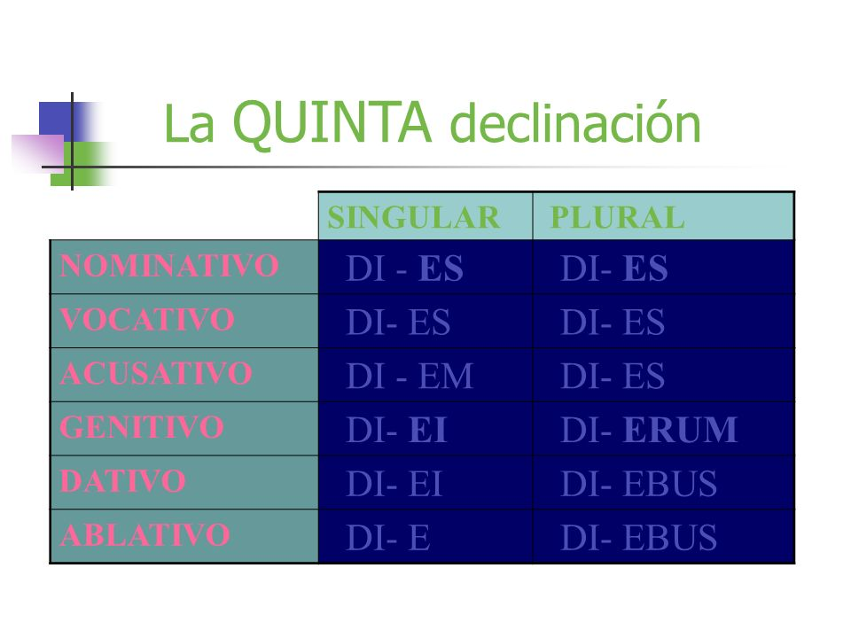 La QUINTA declinación DI - ES DI- ES DI - EM DI- EI DI- ERUM DI- EBUS