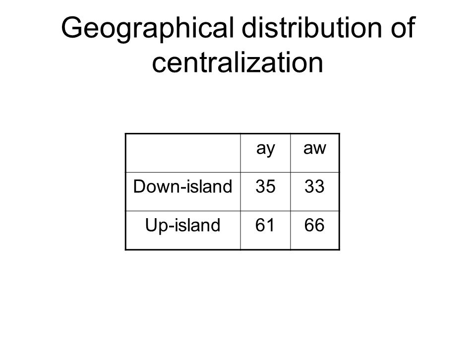 Geographical distribution of centralization
