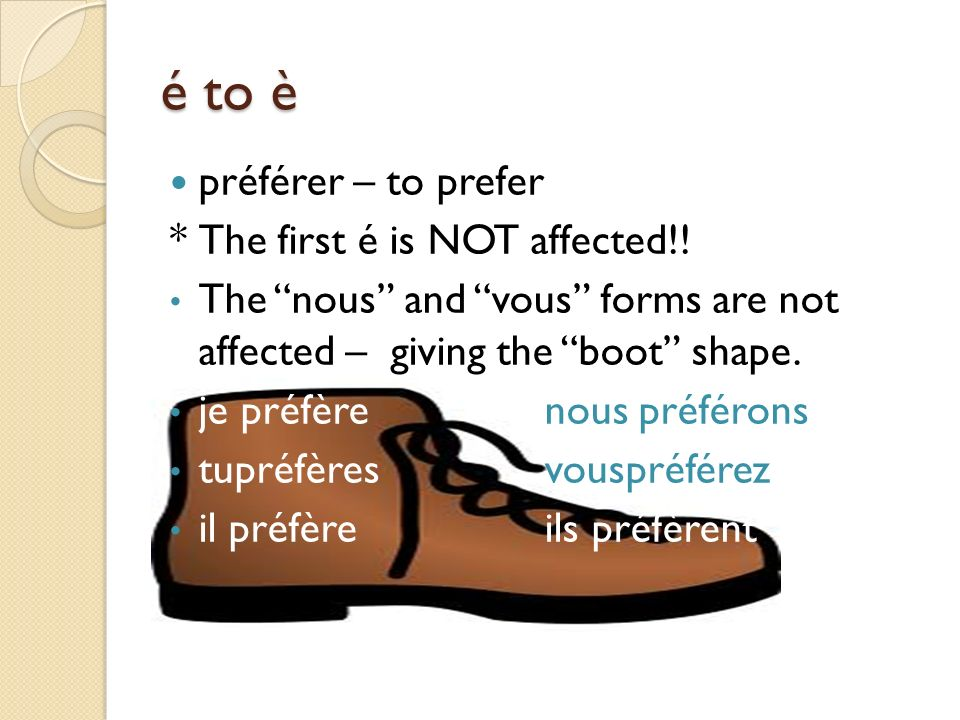 é to è préférer – to prefer * The first é is NOT affected!!