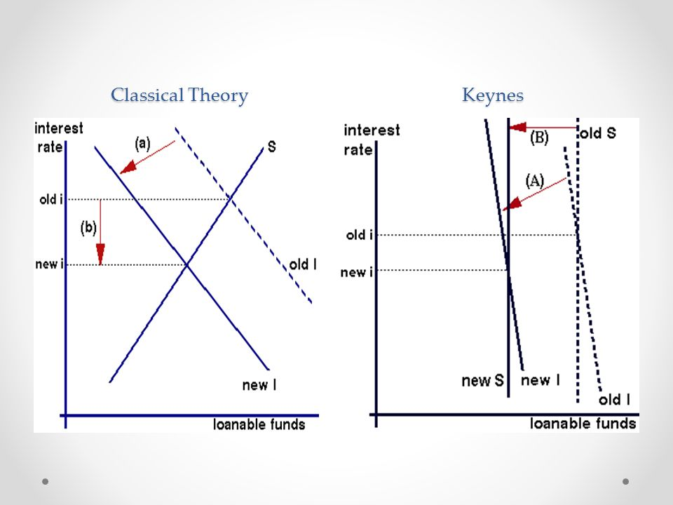 Classical Theory Keynes