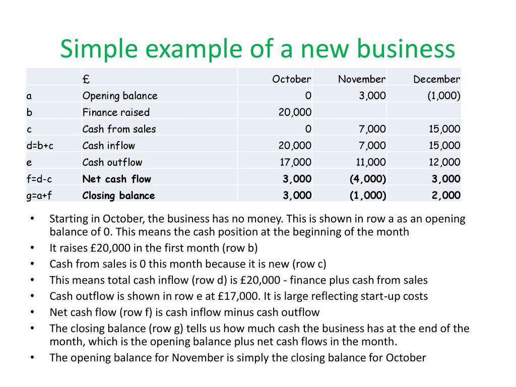 cash flow for new business