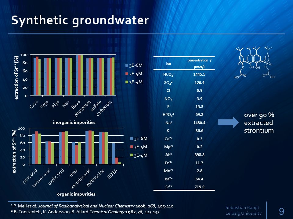 Synthetic groundwater
