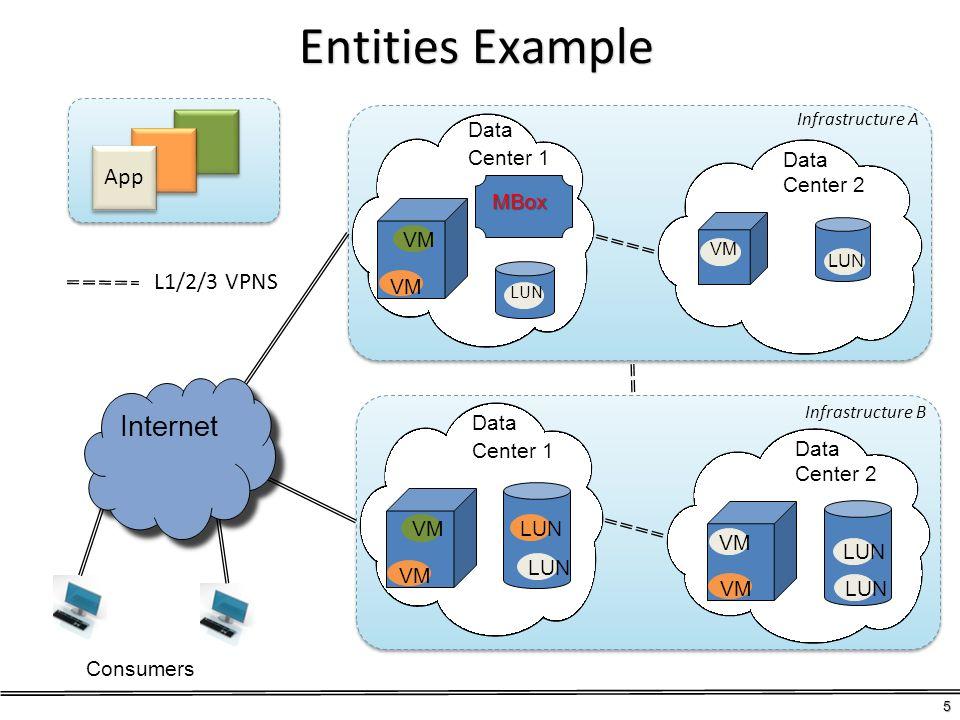 Entities Example Data Center 1 Data Center 2 VM VM Data Center 1